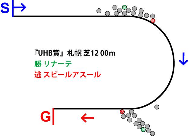 UHB賞2019年のレース展開位置取り図
