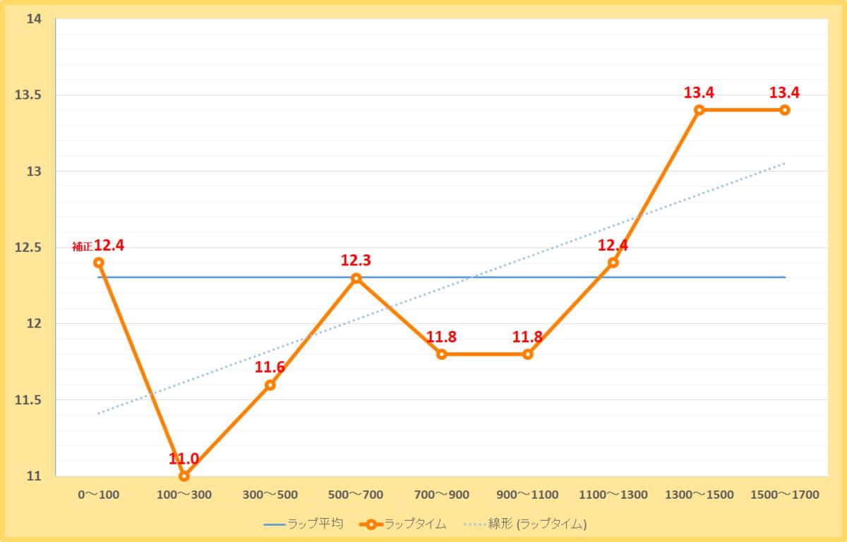 阿蘇ステークス2019年のラップタイム表