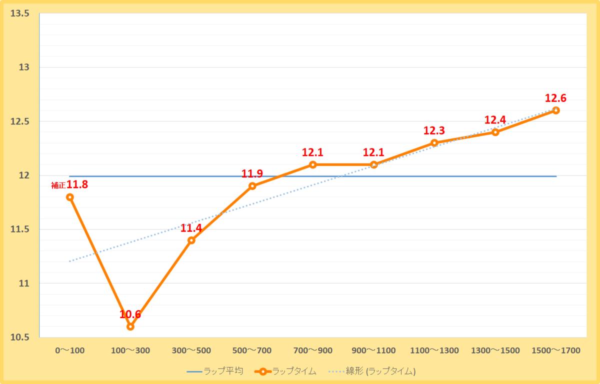 エルムステークス2019年のラップタイム表