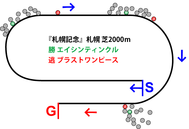 札幌記念2019年のレース展開位置取り図