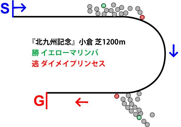 北九州記念2019年のレース展開位置取り図