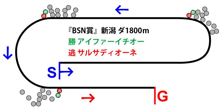 BSN賞2019年のレース展開位置取り図