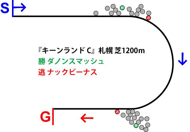 キーンランドカップ2019年のレース展開位置取り図