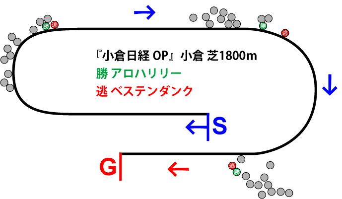 小倉日経オープン2019年のレース展開位置取り図