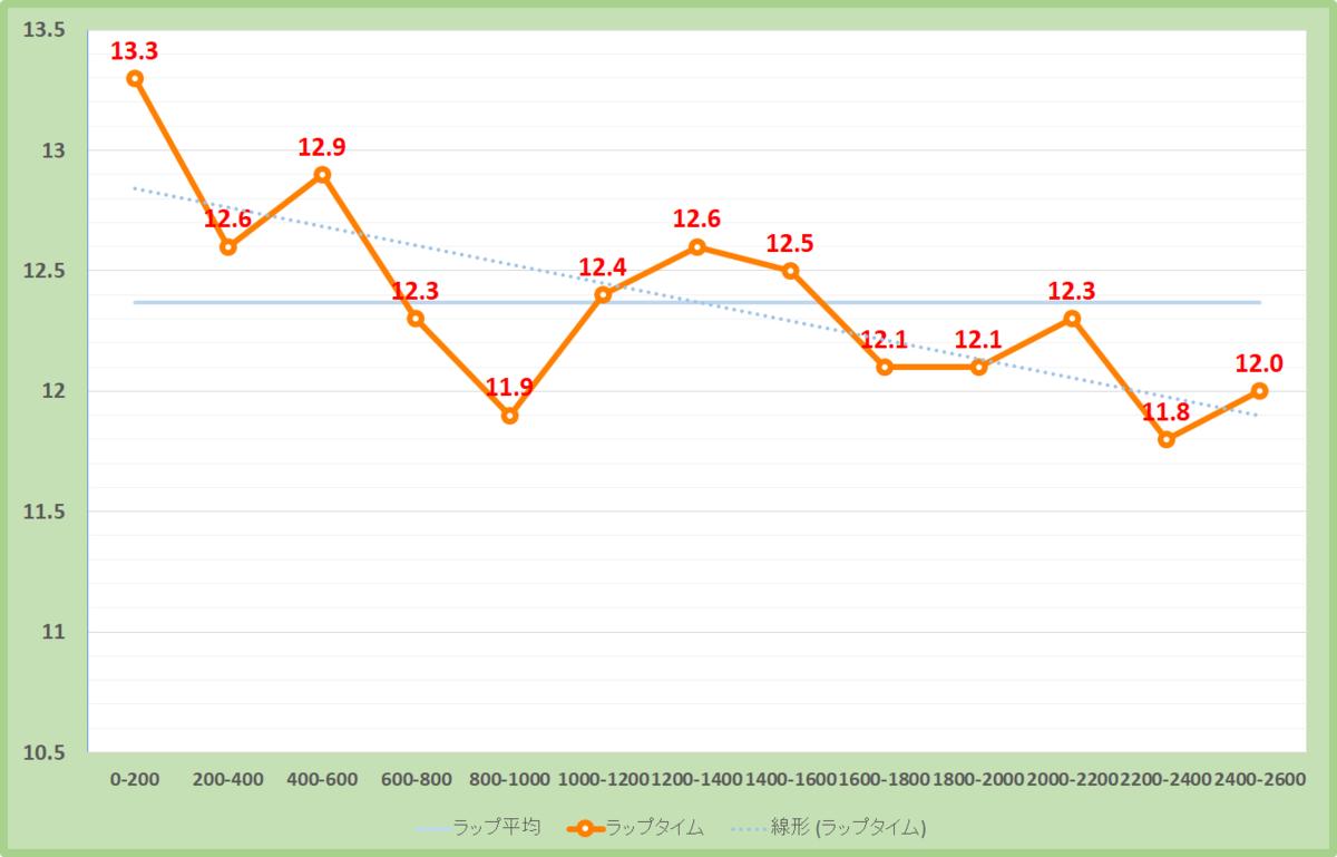 丹頂ステークス2019年のラップタイム表