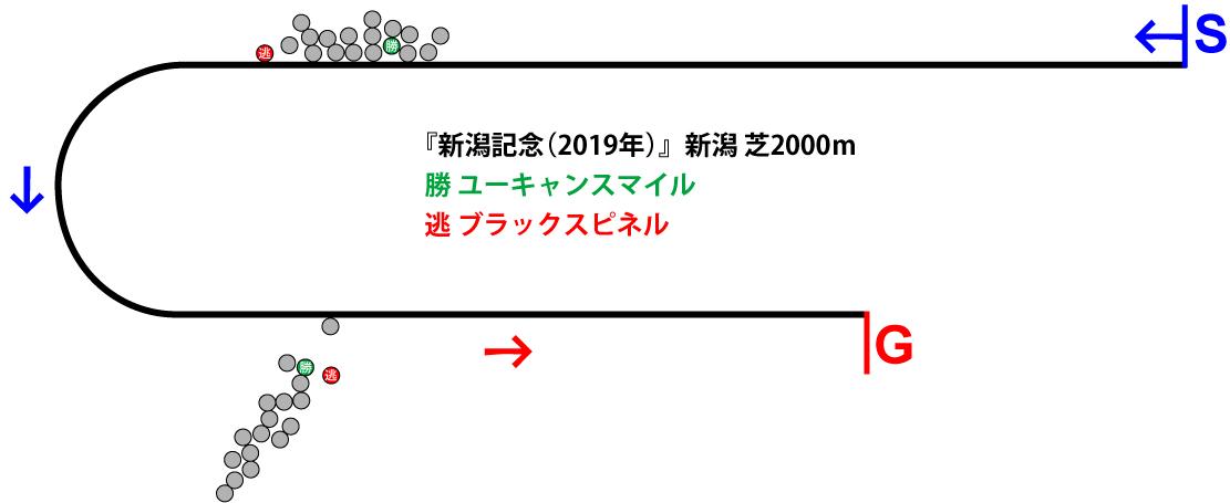 新潟記念2019年のレース展開位置取り図