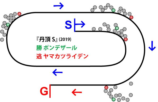 丹頂ステークス2019年のレース展開位置取り図