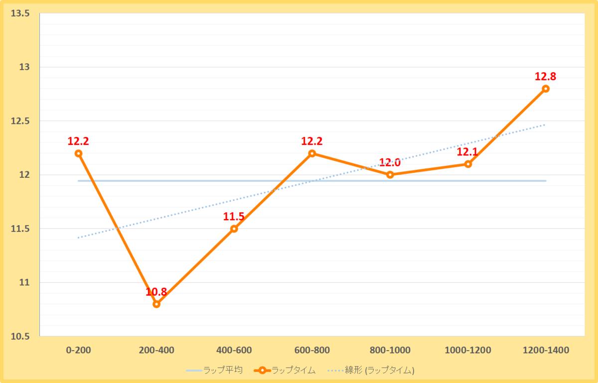 エニフステークス2019年のラップタイム表
