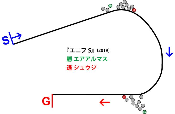 エニフステークス2019年のレース展開位置取り図