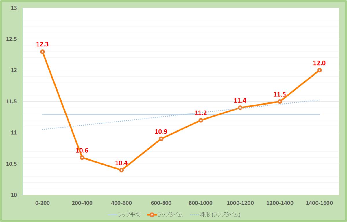 京成杯オータムハンデ2019年のラップタイム表