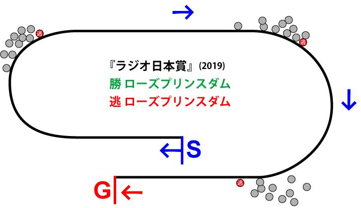 ラジオ日本賞2019年のレース展開位置取り図