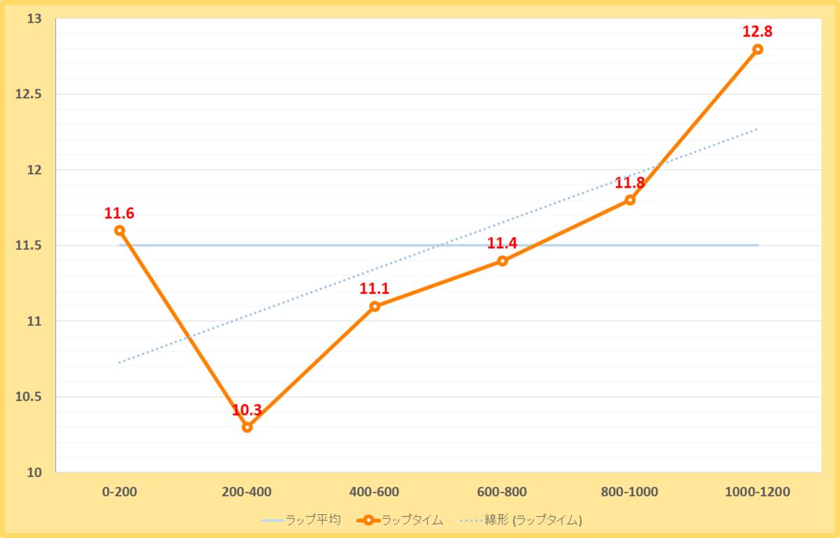 ながつきステークス2019年のラップタイム表