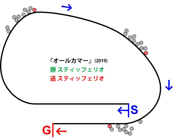 オールカマー2019年のレース展開位置取り図