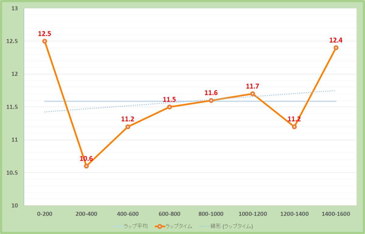 ポートアイランドステークス2019年のラップタイム表