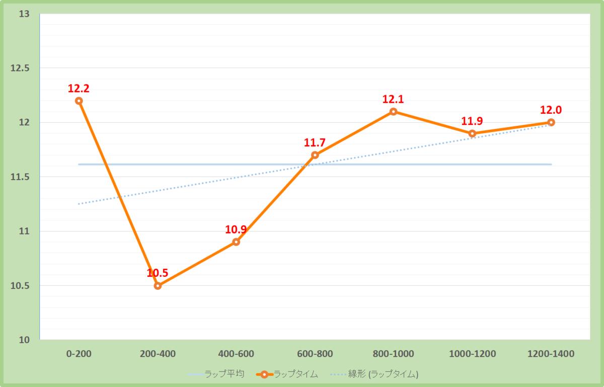 信越ステークス2019年のラップタイム表