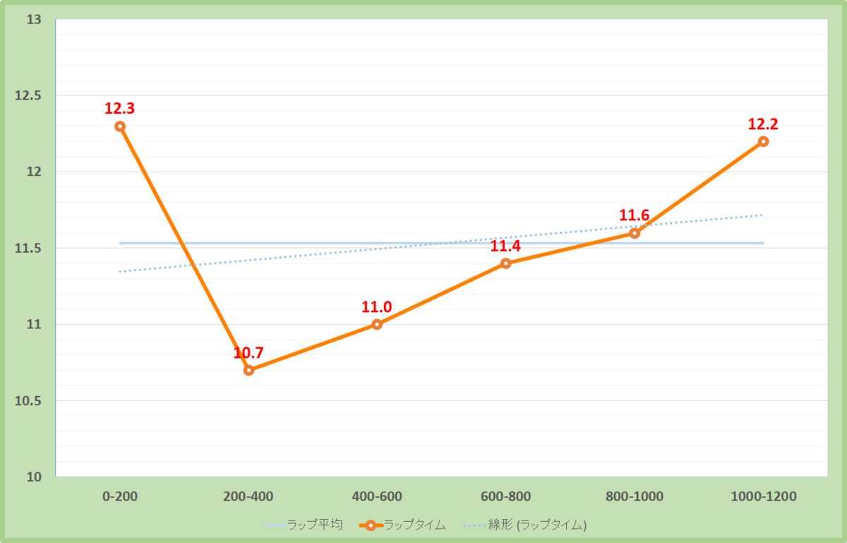 オパールステークス2019年のラップタイム表