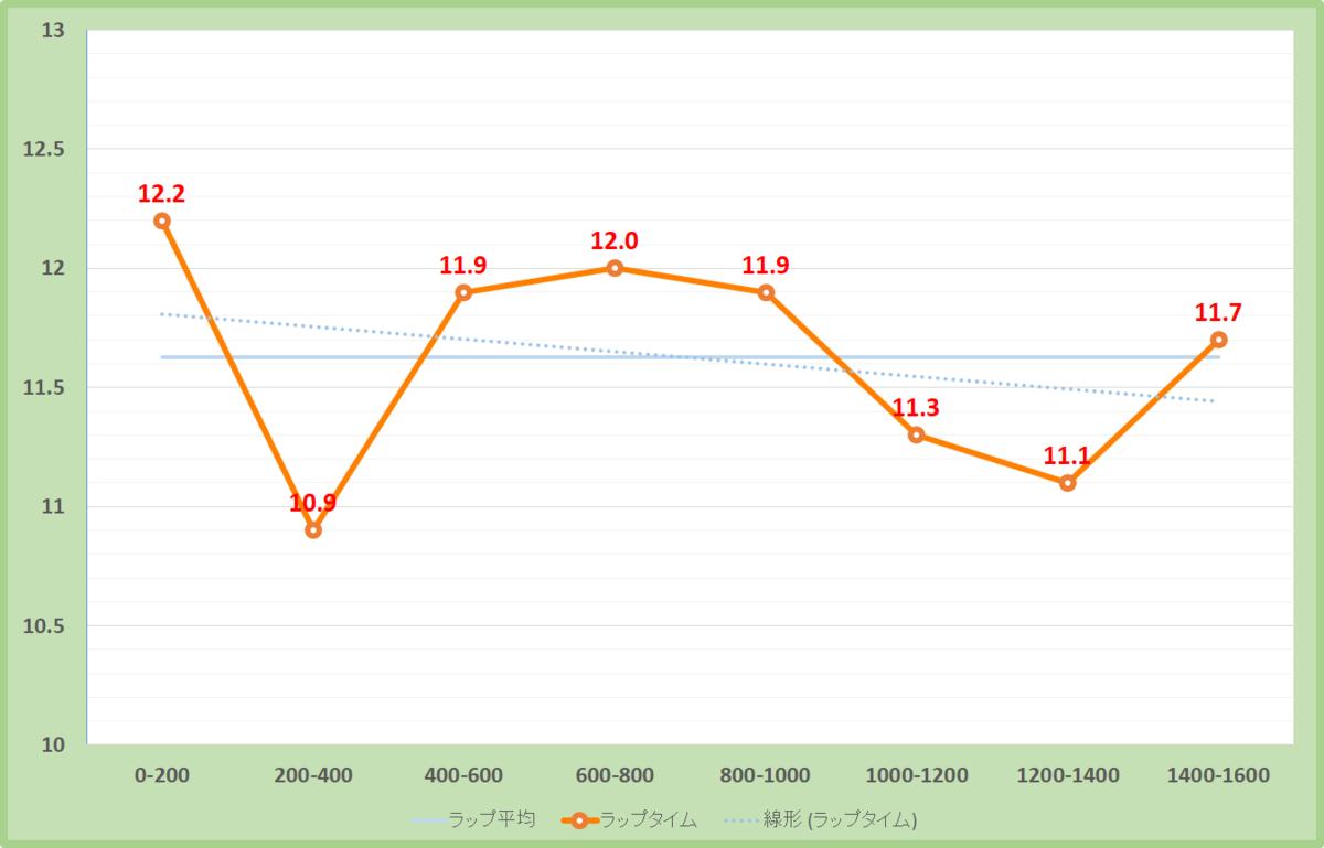 富士ステークス2019年のラップタイム表