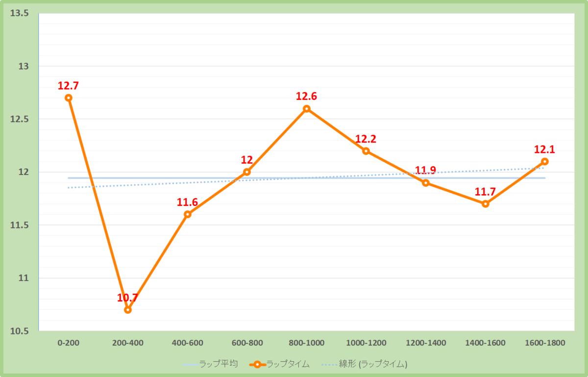 カシオペアステークス2019年のラップタイム表
