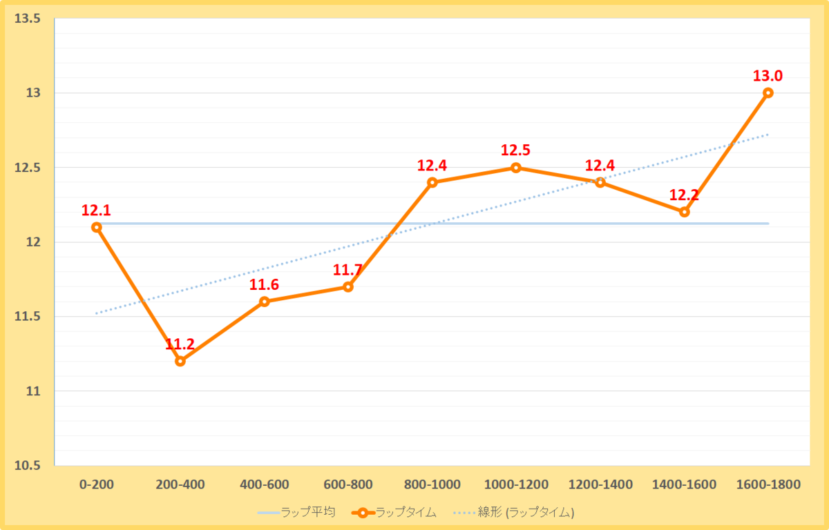 みやこステークス2019年のラップタイム表