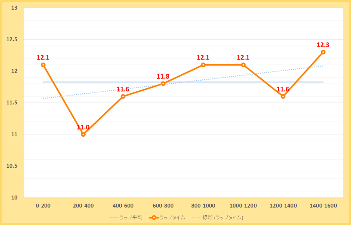 武蔵野ステークス2019年のラップタイム表