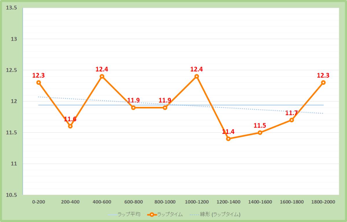 アンドロメダステークス2019年のラップタイム表