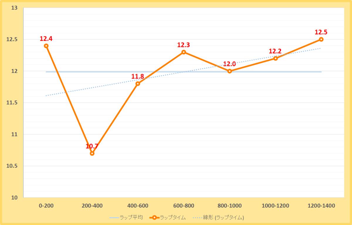 霜月ステークス2019年のラップタイム表