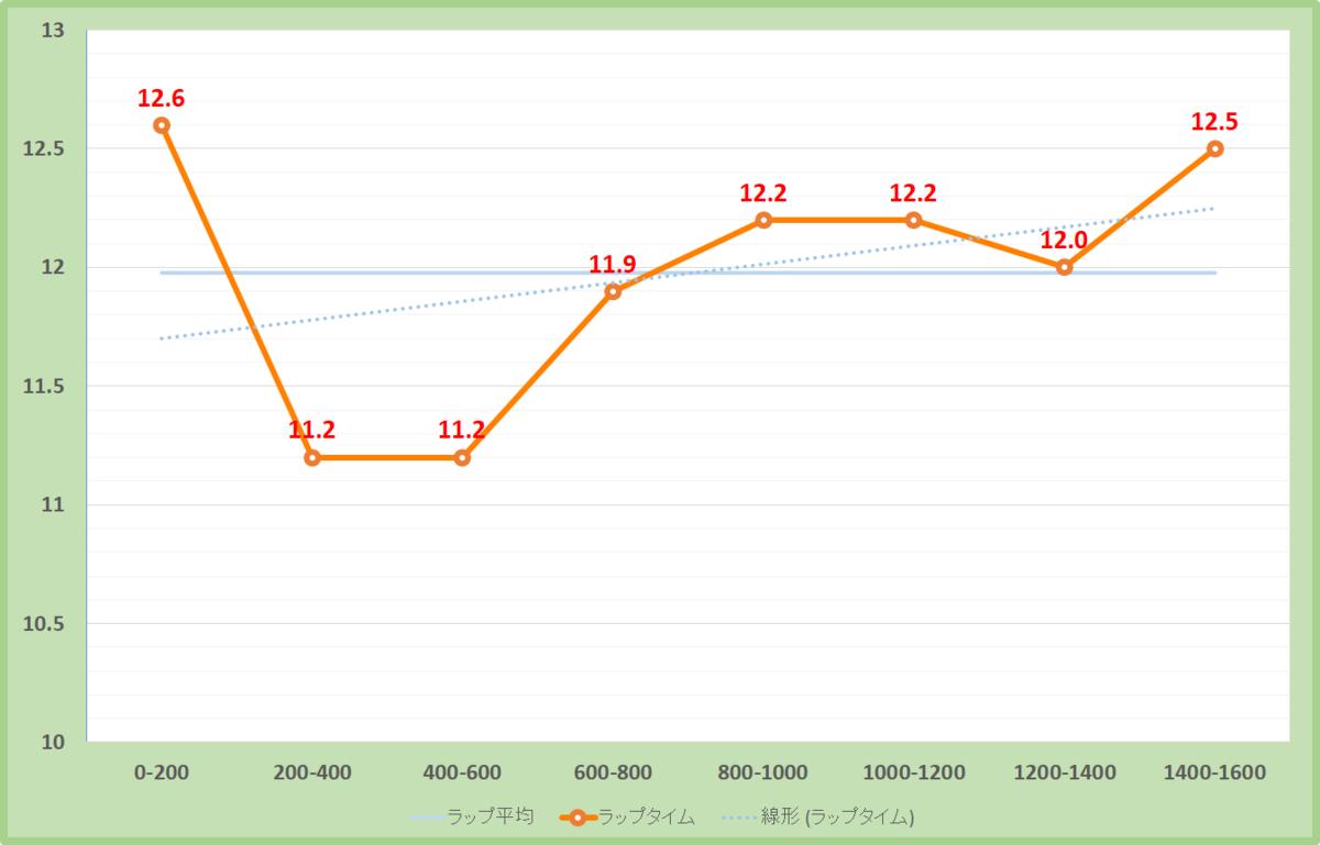 キャピタルステークス2019年のラップタイム表