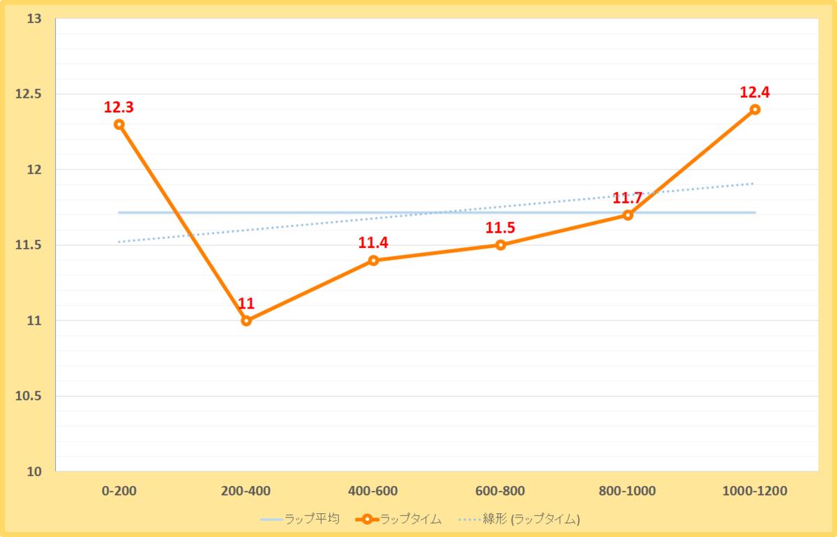 オータムリーフステークス2019年のラップタイム表