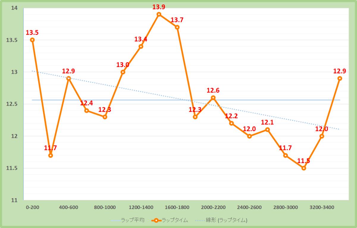 ステイヤーズステークス2019年のラップタイム表