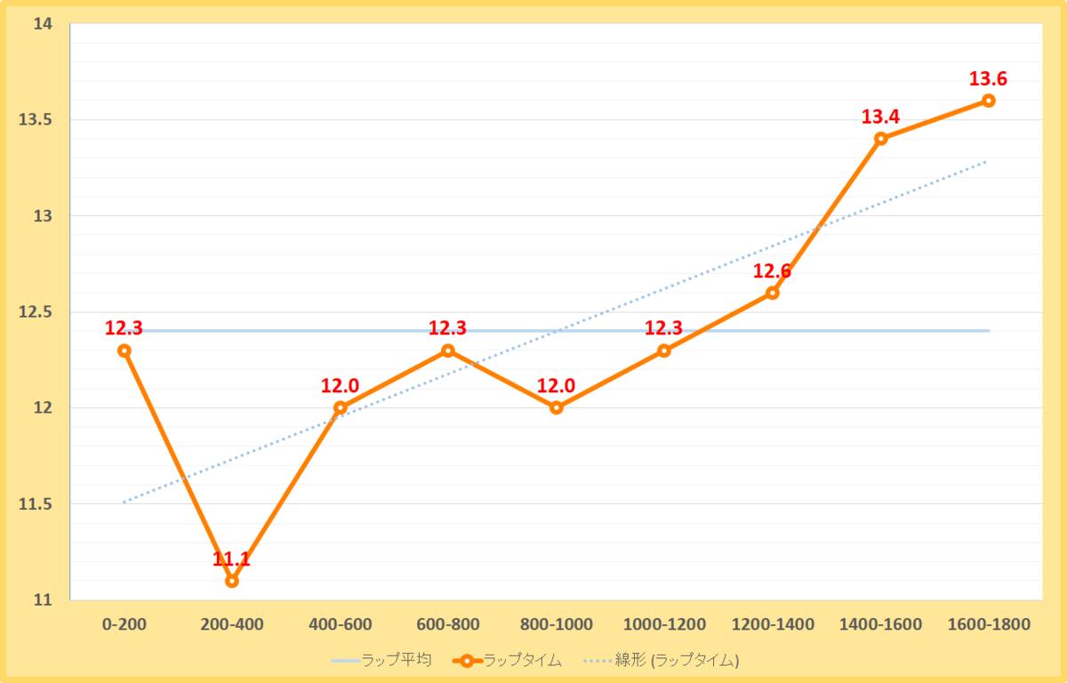 師走ステークス2019年のラップタイム表