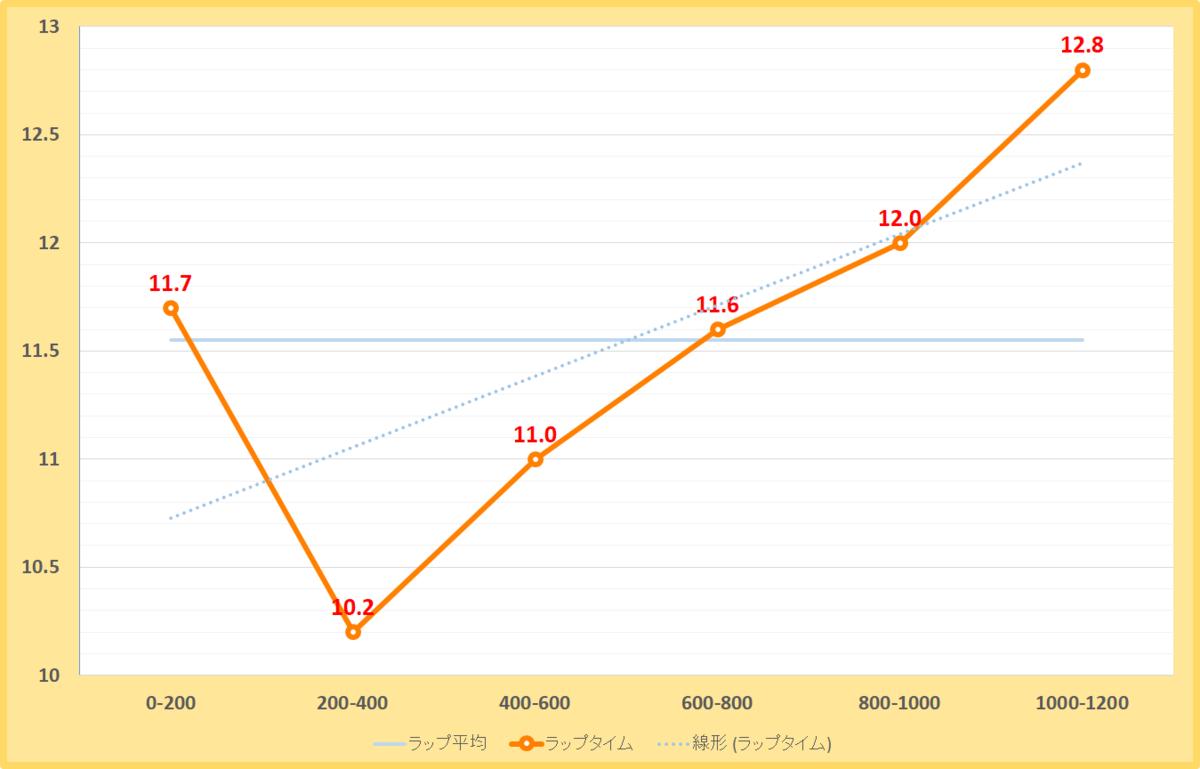 カペラステークス2019年のラップタイム表