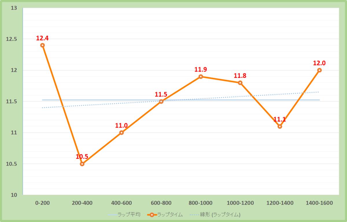 ターコイズステークス2019年のラップタイム表