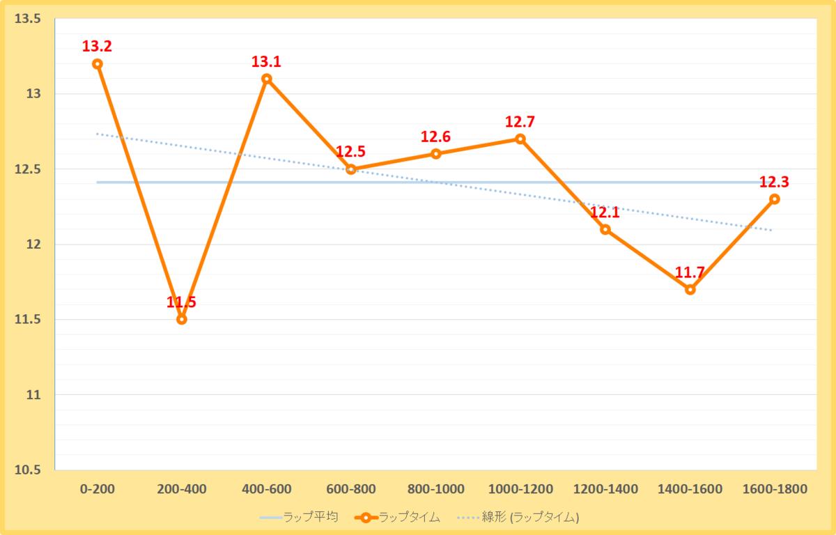ベテルギウスステークス2019年のラップタイム表