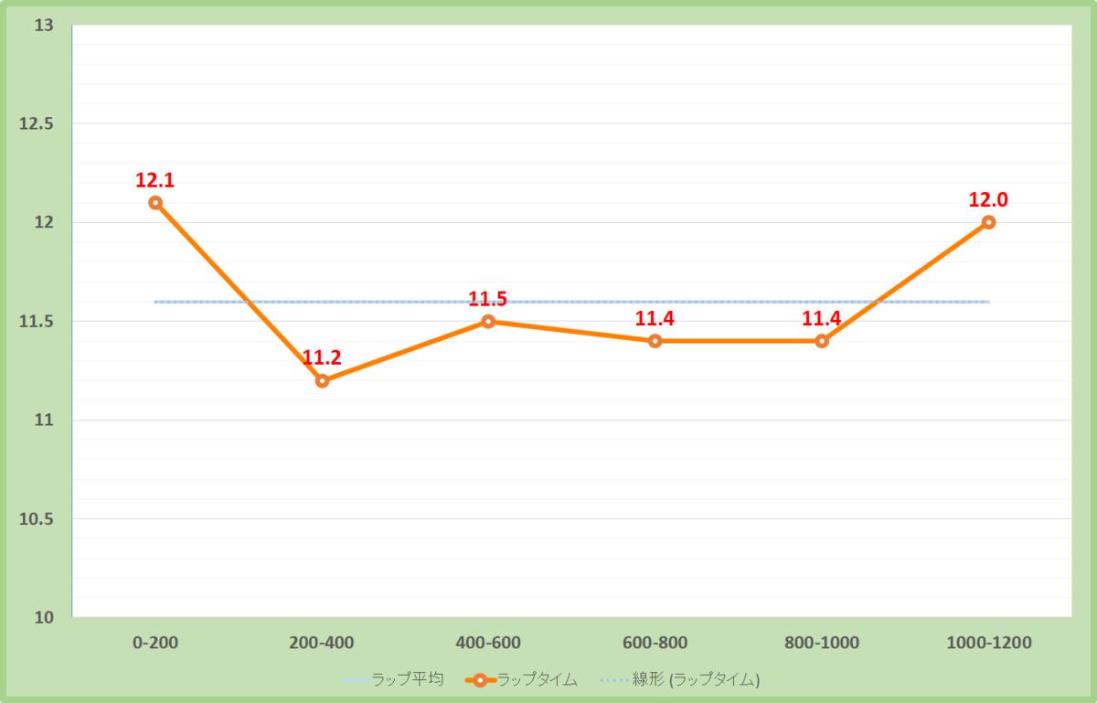 淀短距離ステークス2020年のラップタイム表
