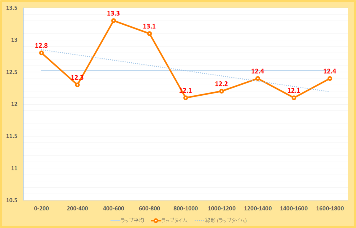 ポルックスステークス2020年のラップタイム表