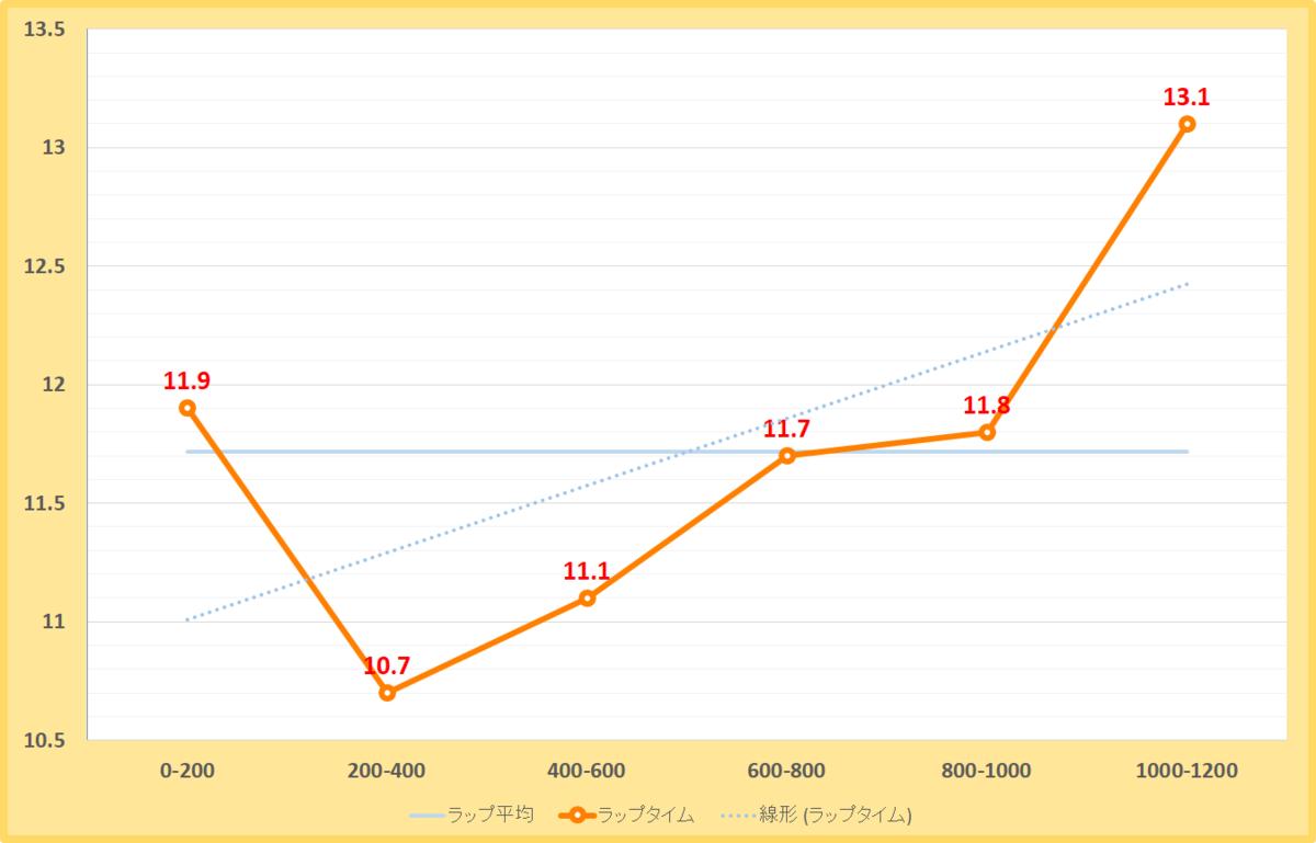 ジャニュアリーステークス2020年のラップタイム表