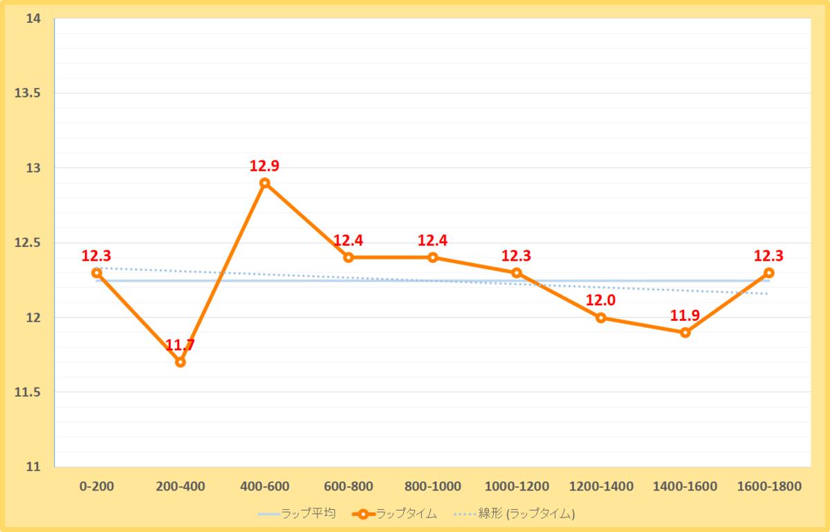 東海ステークス2020年のラップタイム表