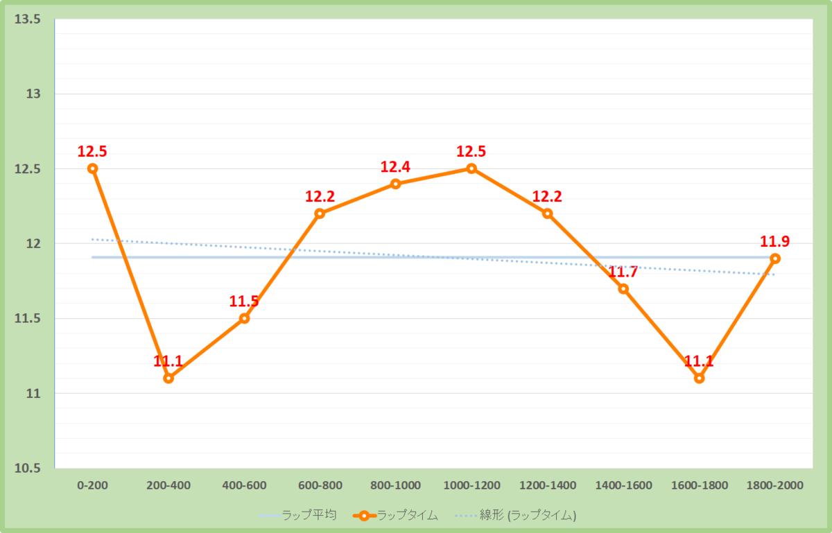 白富士ステークス2020年のラップタイム表