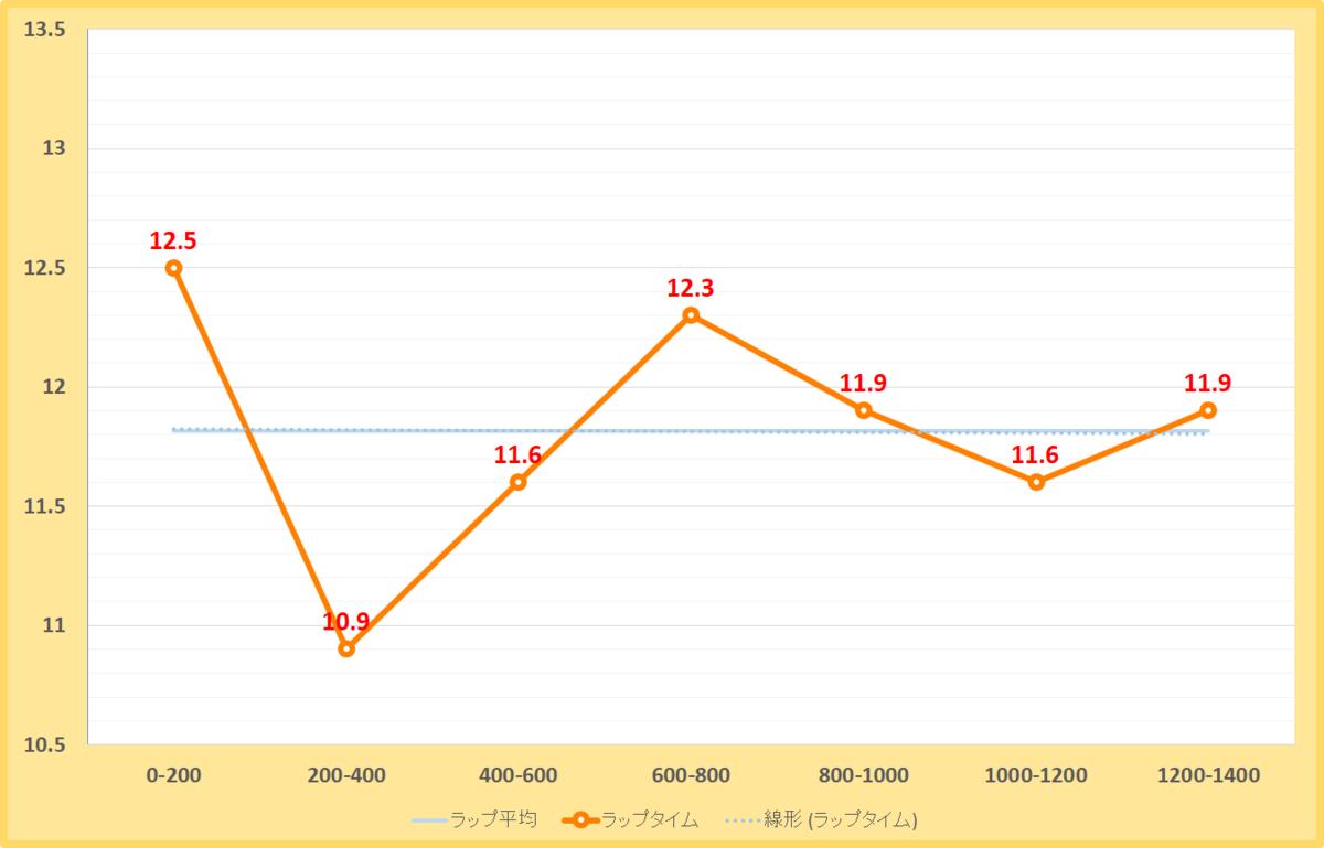 根岸ステークス2020年のラップタイム表