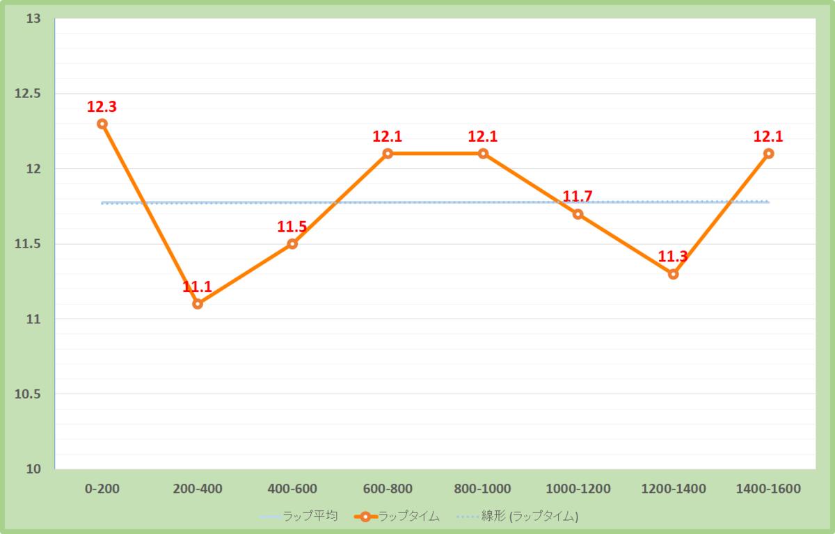 洛陽ステークス2020年のラップタイム表