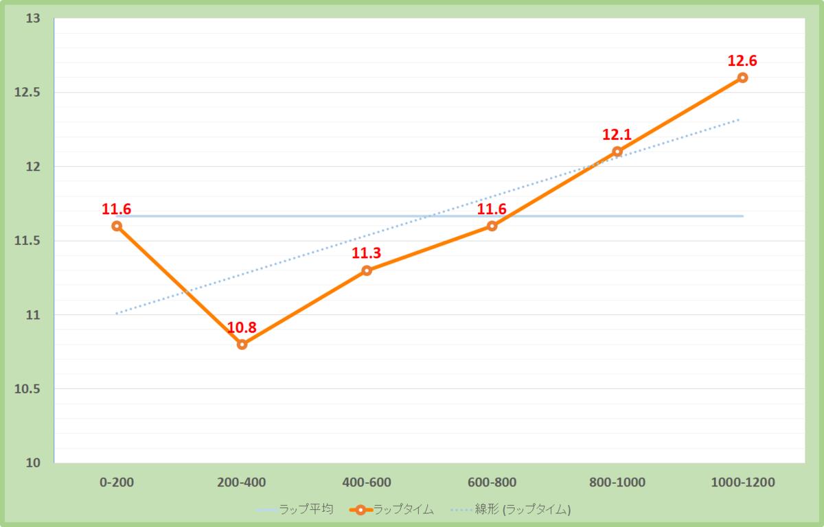 北九州短距離ステークス2020年のラップタイム表