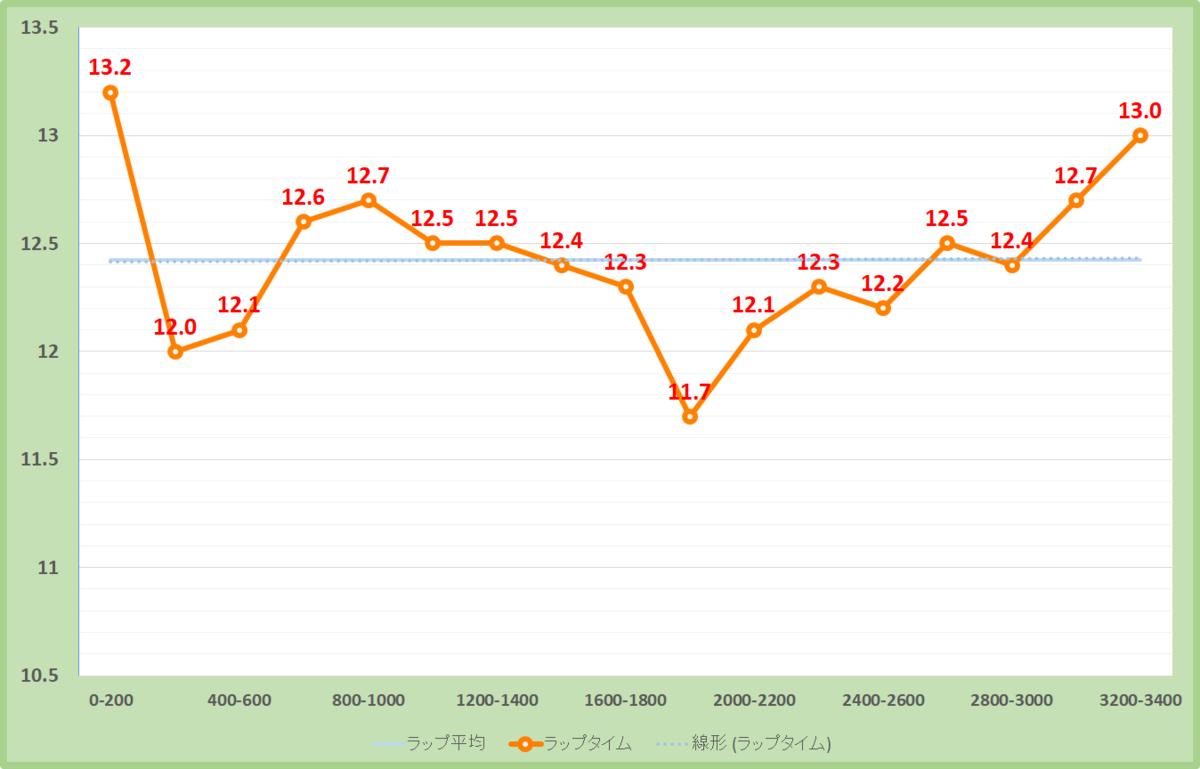 ダイヤモンドステークス2020年のラップタイム表