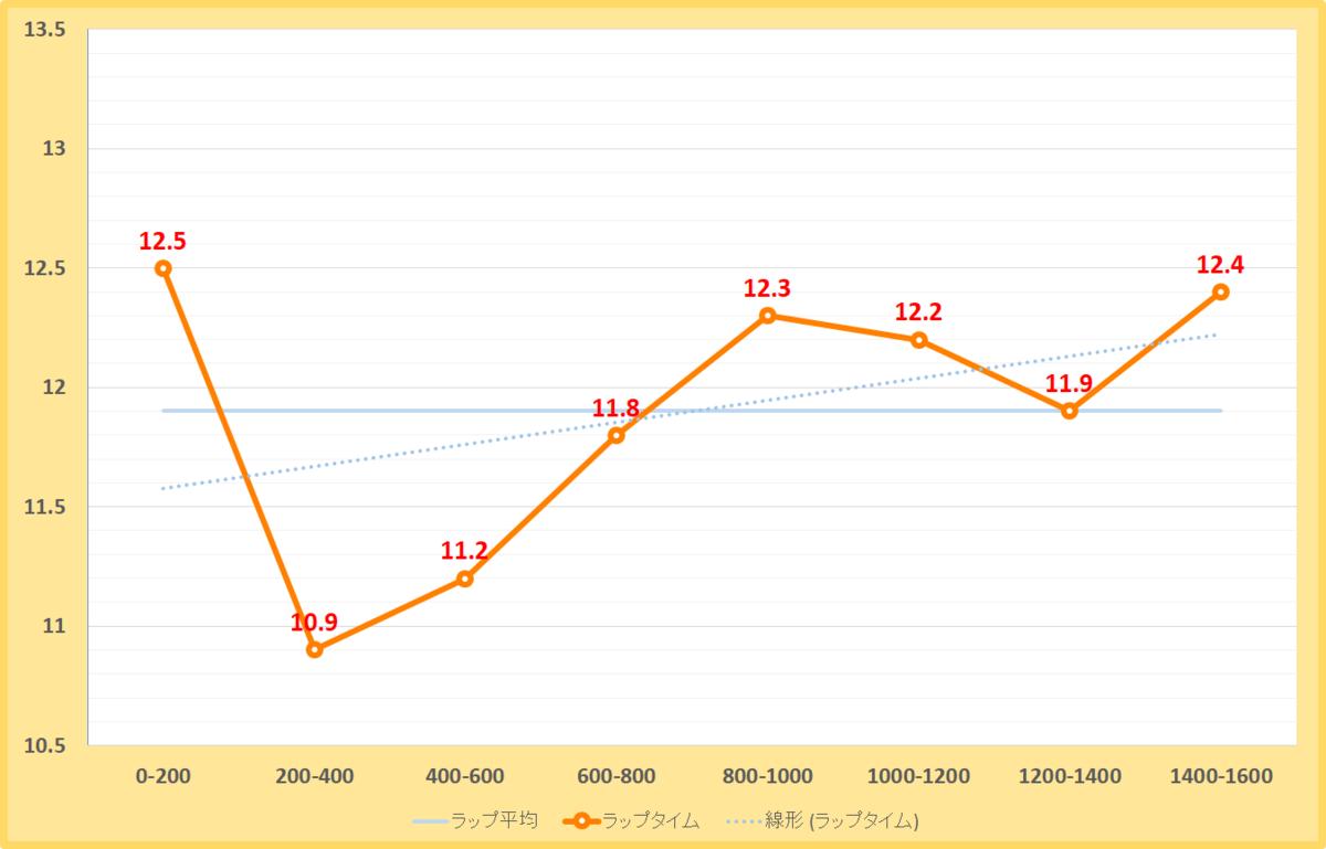 フェブラリーステークス2020年のラップタイム表