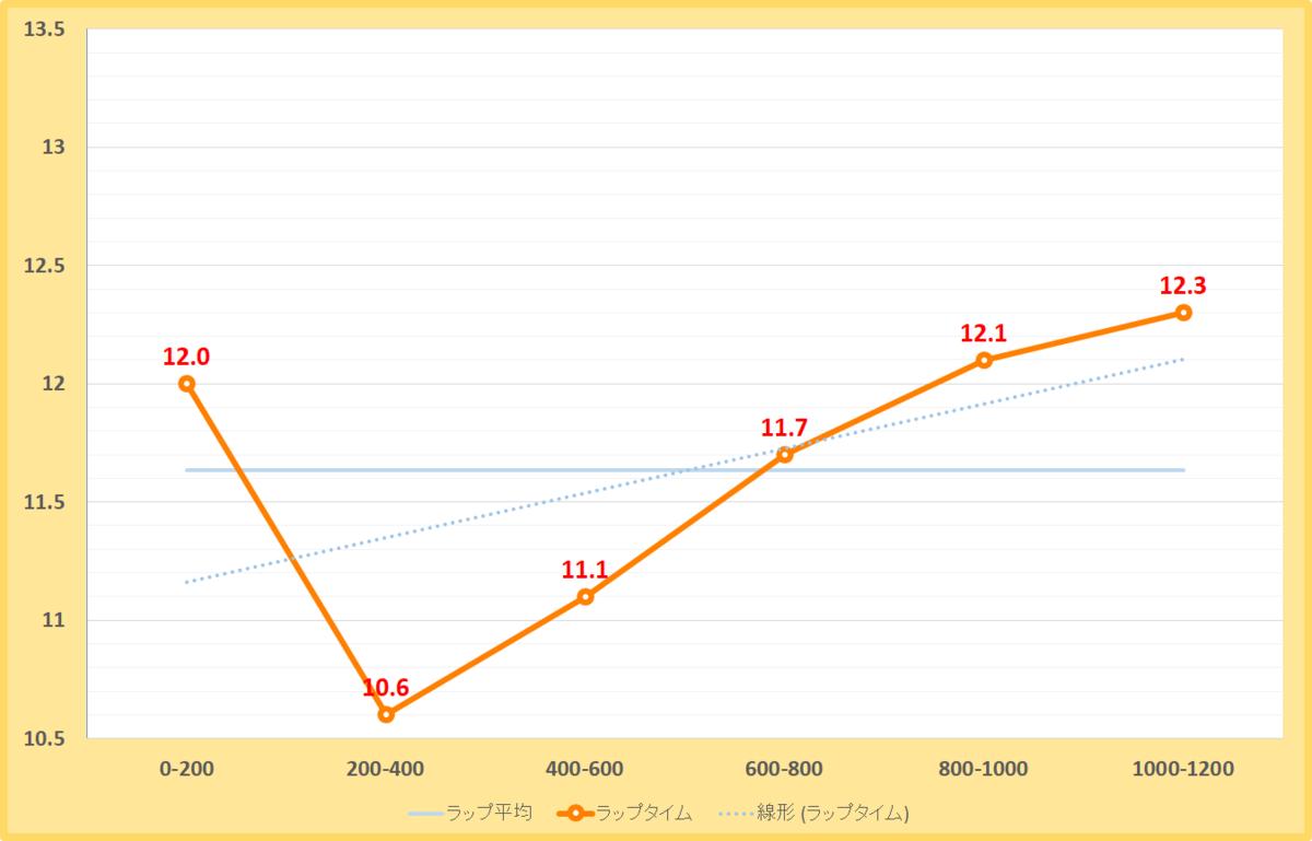 大和ステークス2020年のラップタイム表