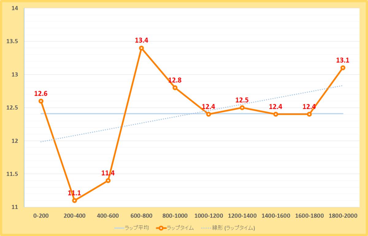 仁川ステークス2020年のラップタイム表