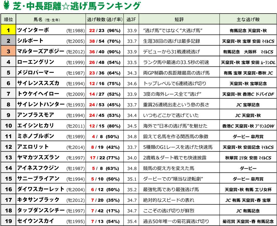 歴代逃げ馬ランキング・中長距離部門 19選(2020年更新)