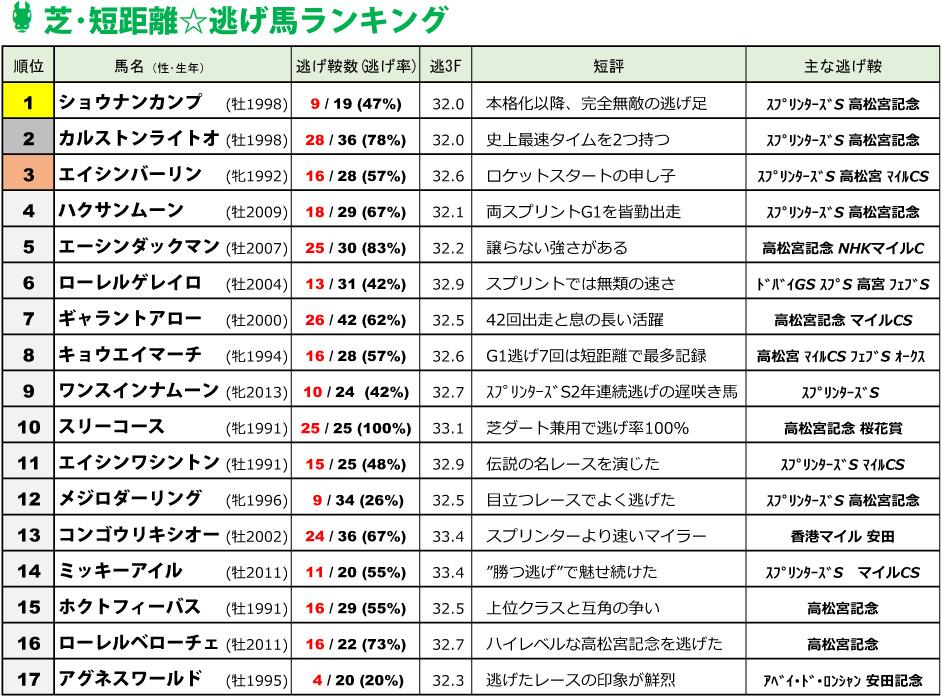 歴代逃げ馬ランキング・短距離部門 17選(2020年更新)
