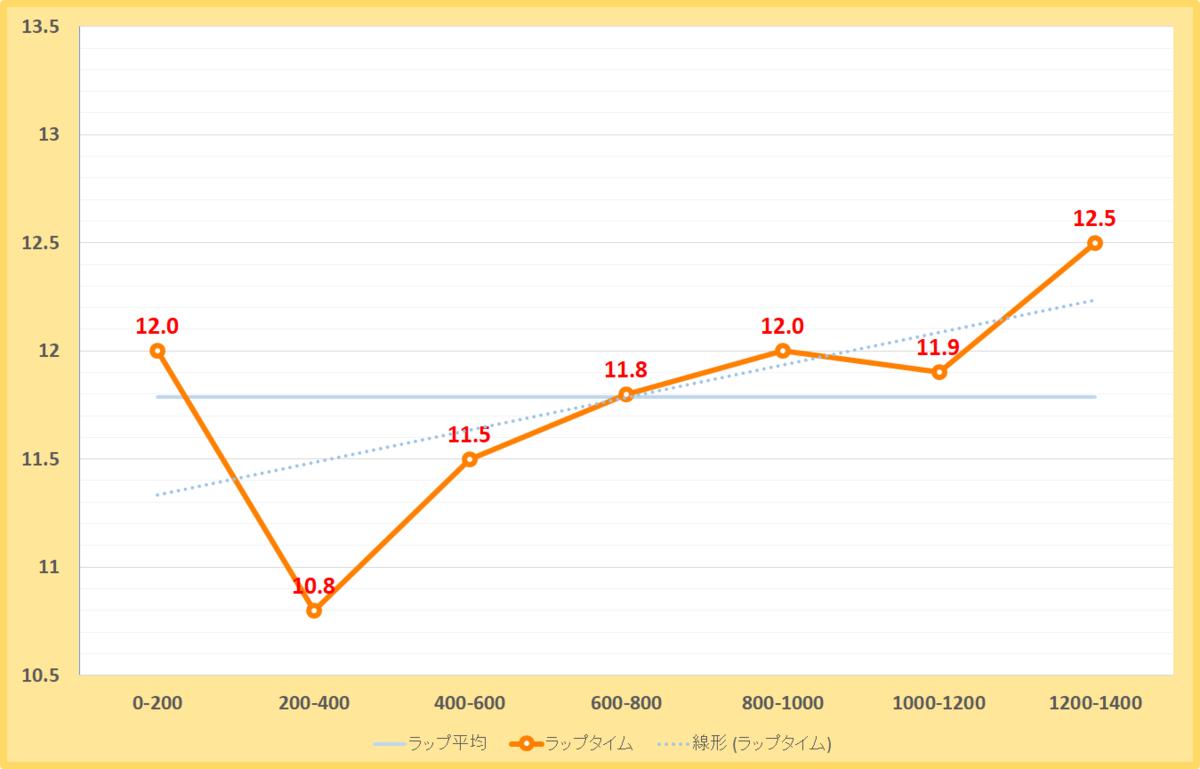 ポラリスステークス2020年のラップタイム表