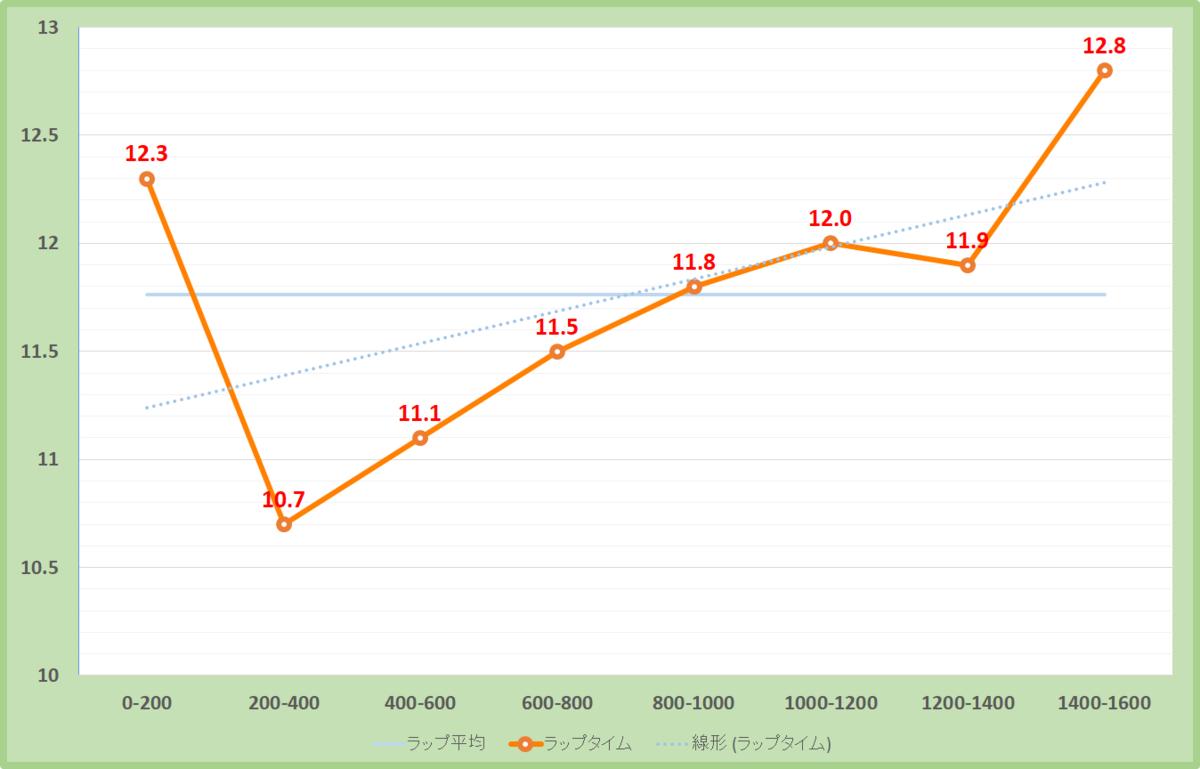 東風ステークス2020年のラップタイム表