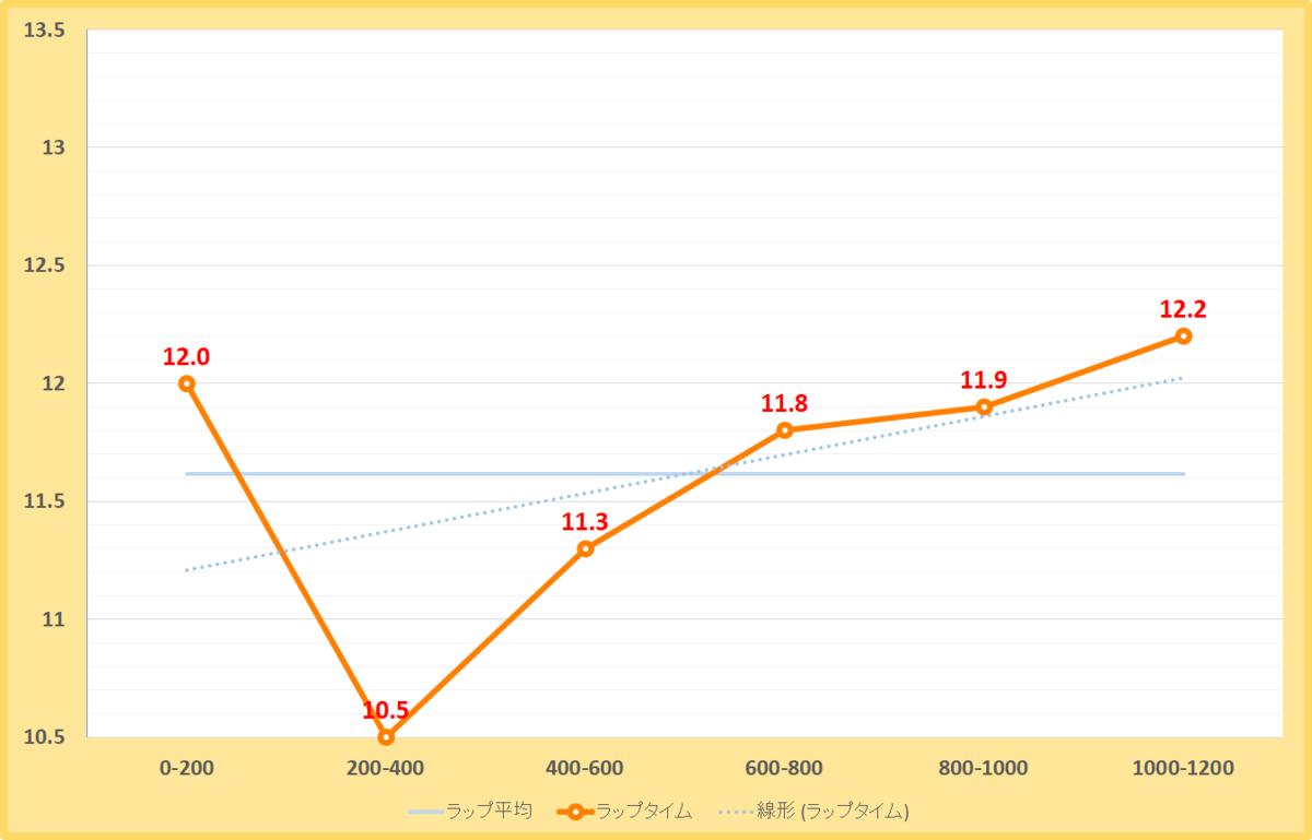 千葉ステークス2020年のラップタイム表